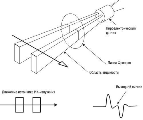 ИК-датчика движения
